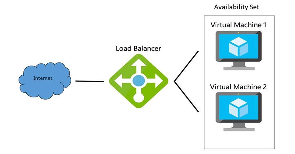 Load Balancing (Yük Dengeleme) Nedir?