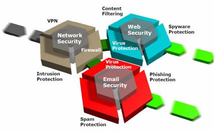 UTM (Unified Threat Management) – Bütünleşik Güvenlik Cihazı Nedir?